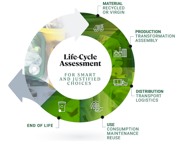 life cycle assessment products